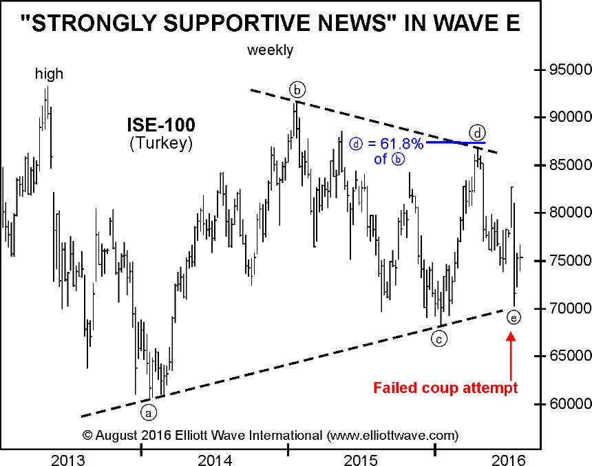 Strongly Supportive News in Wave E