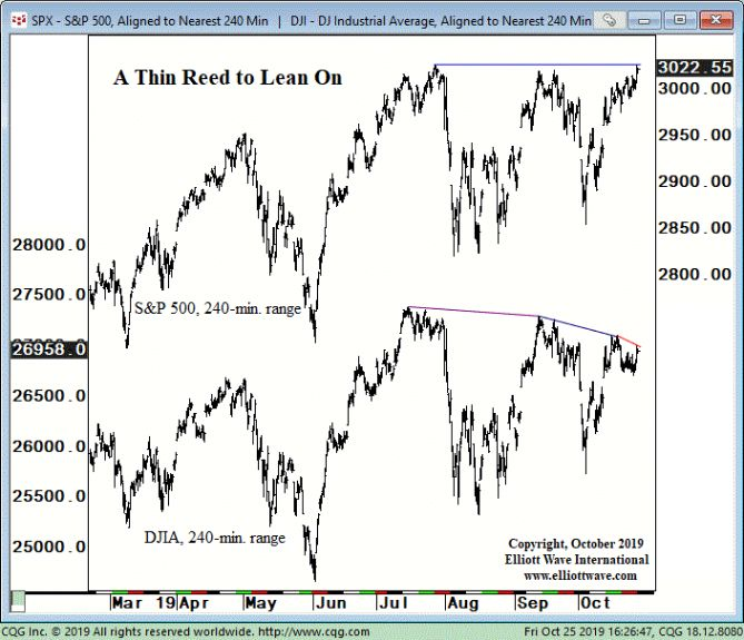 A Thin Reed to Lean On S and P 500 DJIA