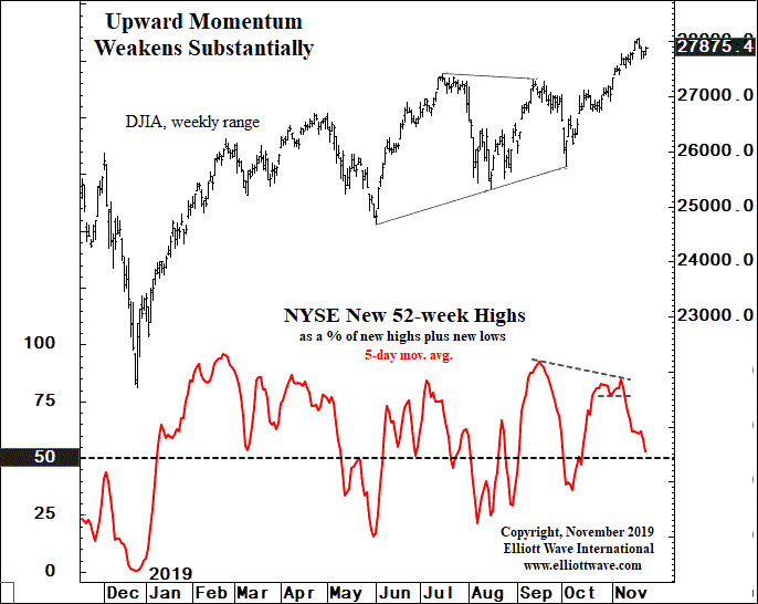 Upward Momentum Weakens Substantially