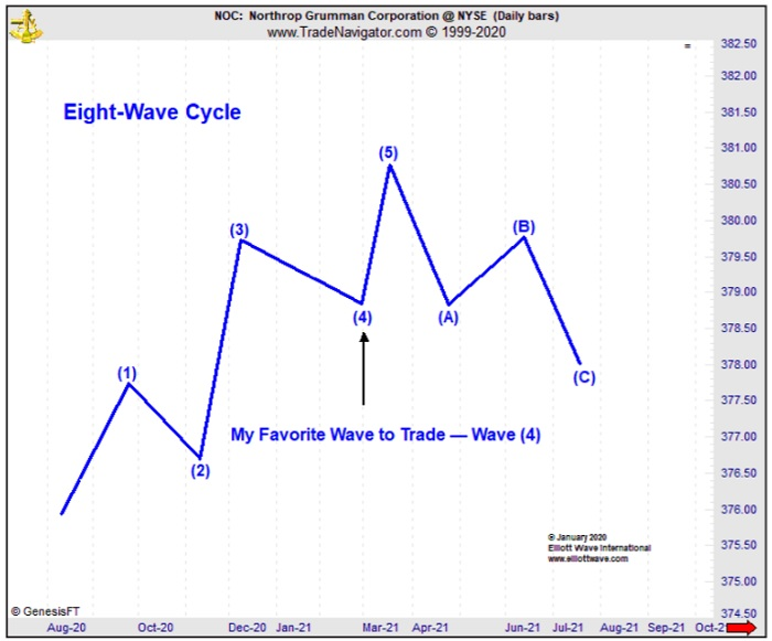 Eight-Wave Cycle