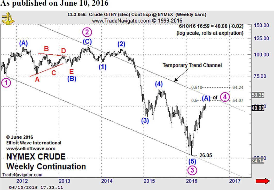 NYMEX Crude Weekly Continuation