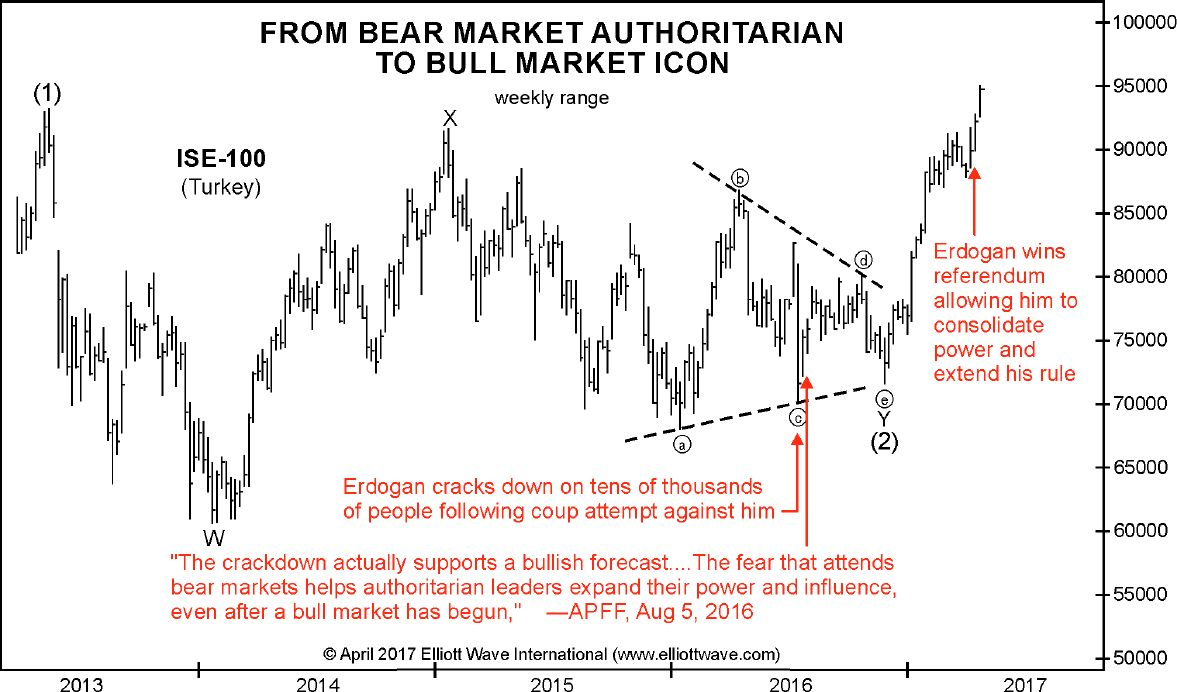 From Bear Market Authoritarian to Bull Market Icon