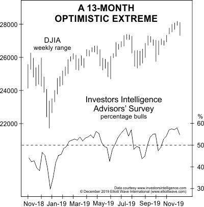 A 13-Month Optimistic Extreme
