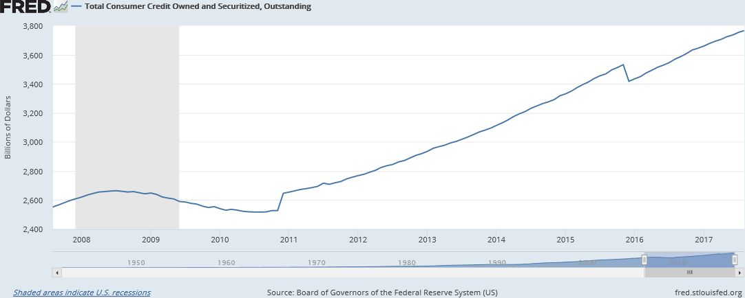 Total Consumer Credit Owned and Securitized Outstanding