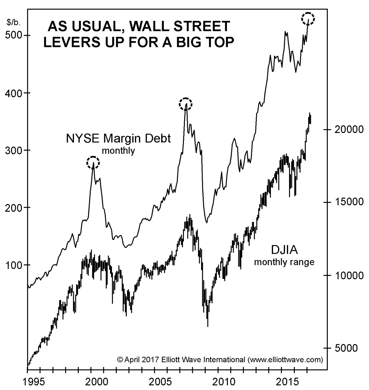 As Usual, Wall Street Levers Up for a Big Top