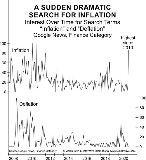 A Sudden Dramatic Search for Inflation