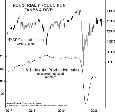 IndustrialProduction