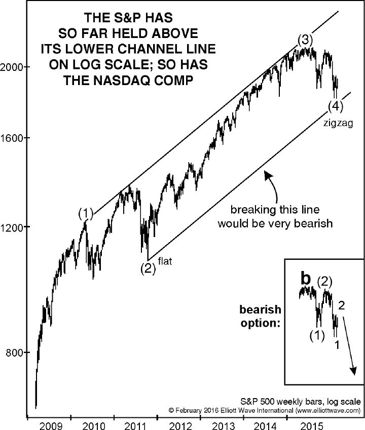 The S and P has held above its lower channel line on log scale