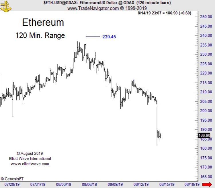 Ethereum Kissed $200 Support Goodbye  Do You Know the Real