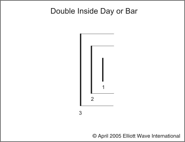 BP-Ch1-Double-inside-day-or-bar