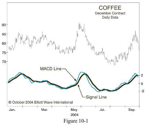 3 Ways to Combine a Technical Indicator Like MACD with Elliott Waves