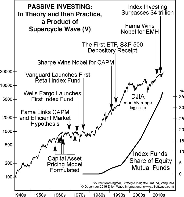 Passive Investing: In Theory and then Practice, a Product of Supercycle Wave V