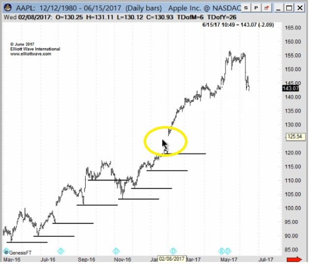 AAPL Chart 1