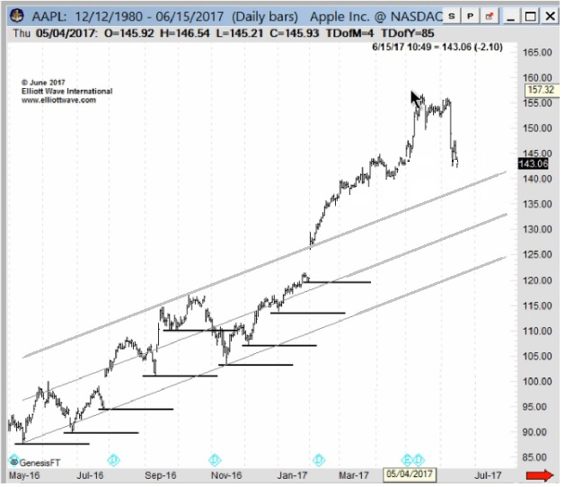Aapl Quote: When Prices Are Falling, TWO Numbers Matter Most