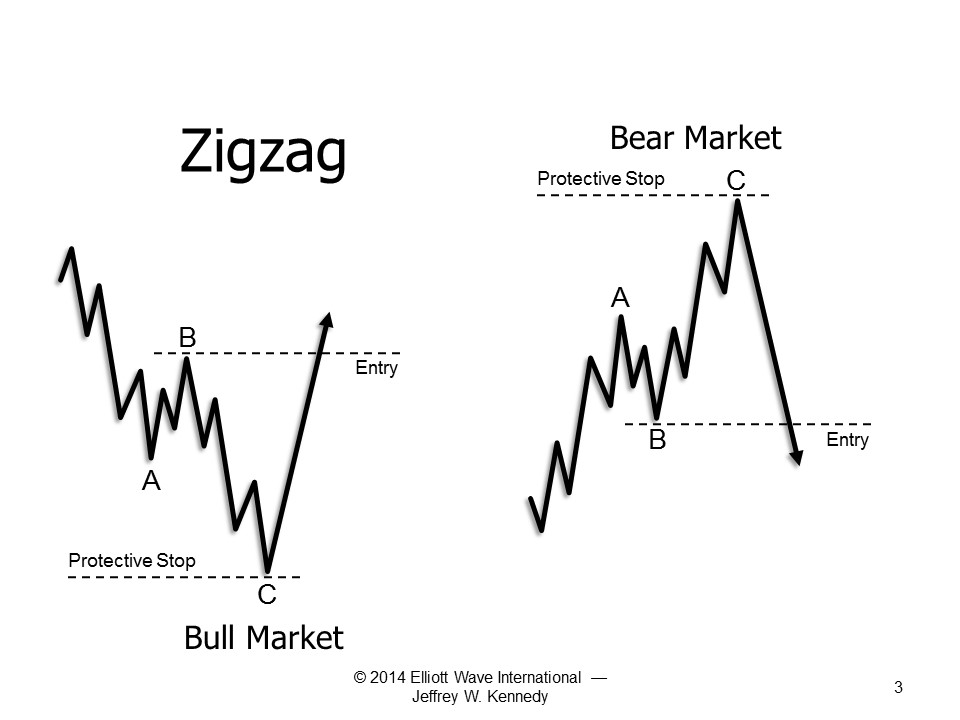 When Does a Forecast Become a Trade? :: Elliott Wave