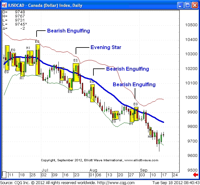 Top 3 Technical Tools Part 1: Japanese Candlesticks