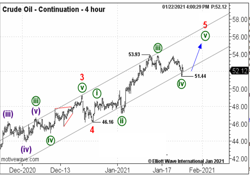 Crude Oil - Continuation - 4 hour - 1-22-21