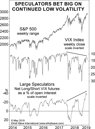 Speculators Bet Big on Continued Low Volatility
