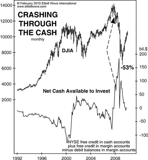 Crashing Through The Cash