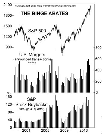 U.S. Mergers and Stock Buybacks