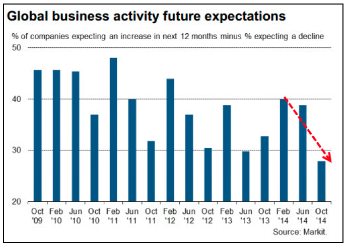 Global Business Activity Expectations