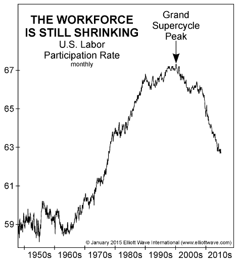 Workforce is still shrinking
