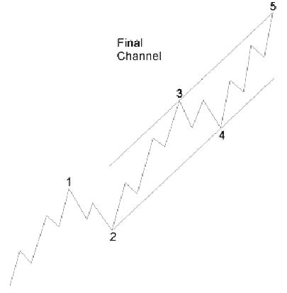 draw trend lines