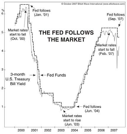 The FED Follows the Market