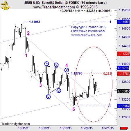 EURUSD chart #2