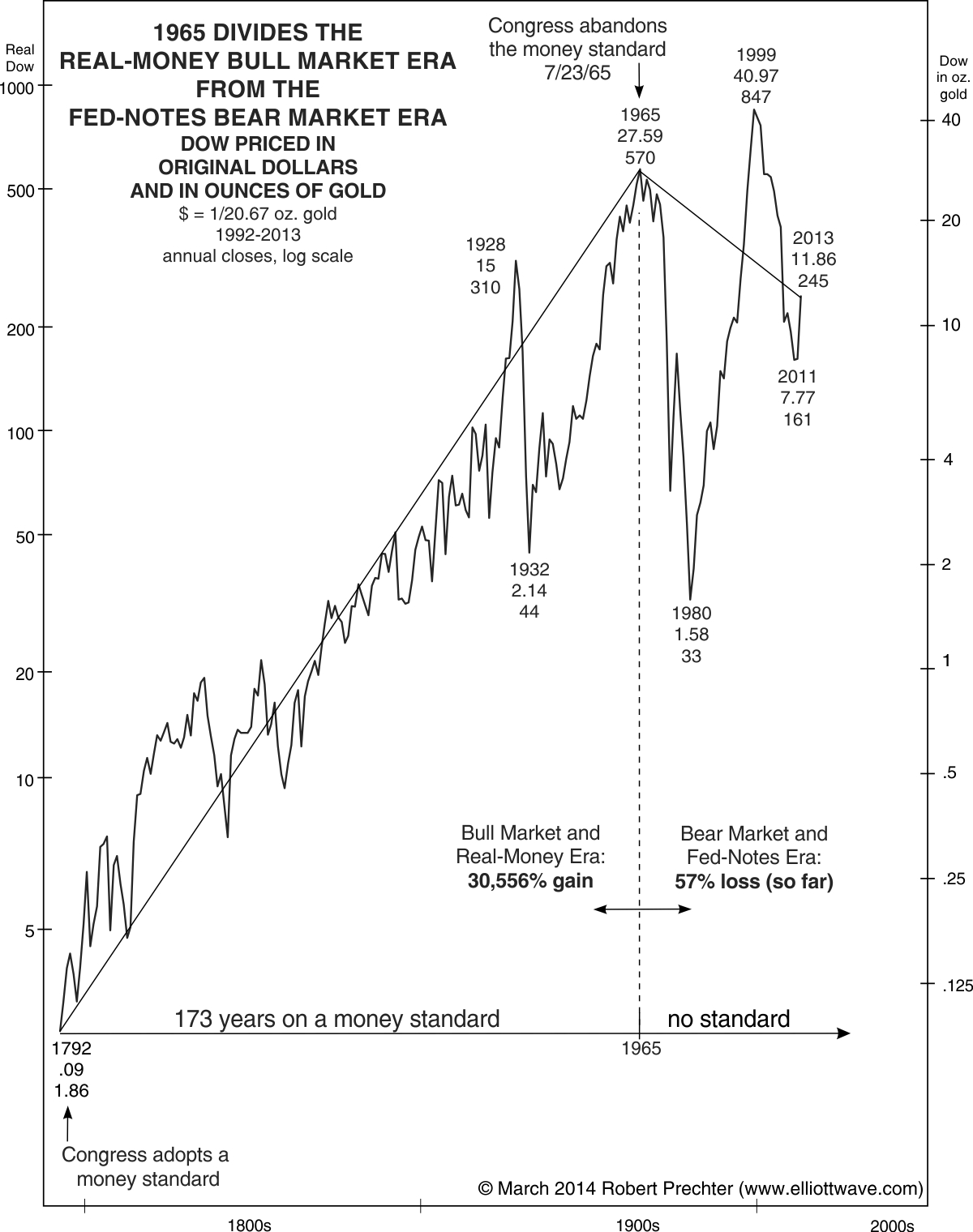1965 - Bull Market vs. Bear Market