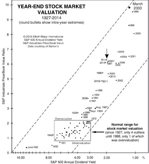 Stock Market Big Picture – Kondratieff Wave