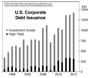 Are We in Another Credit Bubble? And Is It Different than Before?
