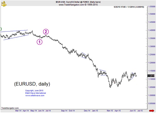 6 26 15forex2 EURUSD Elliott Wave Analysis
