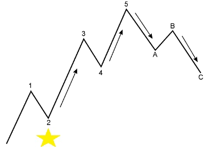 6 26 15forex5 EURUSD Elliott Wave Analysis