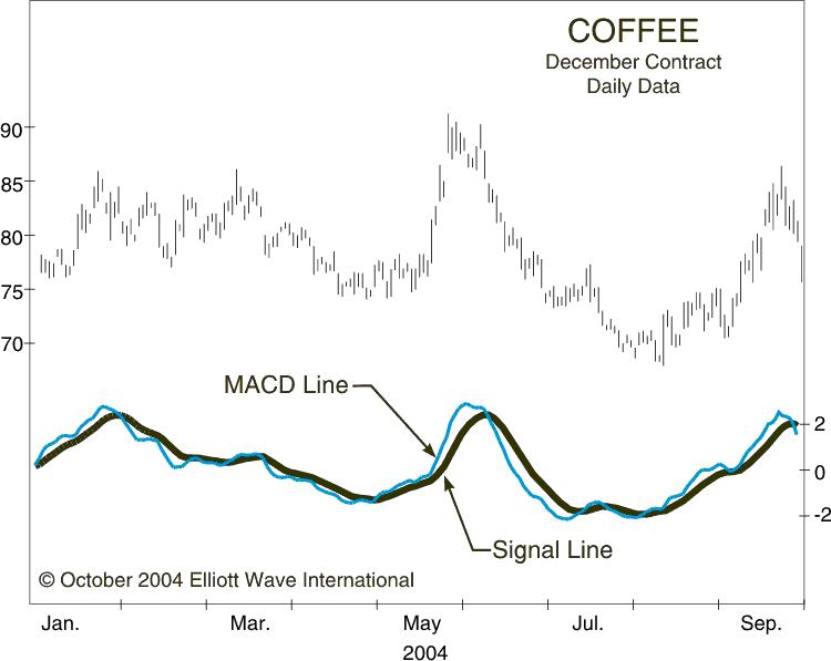 Coffee - December Contract Daily Data