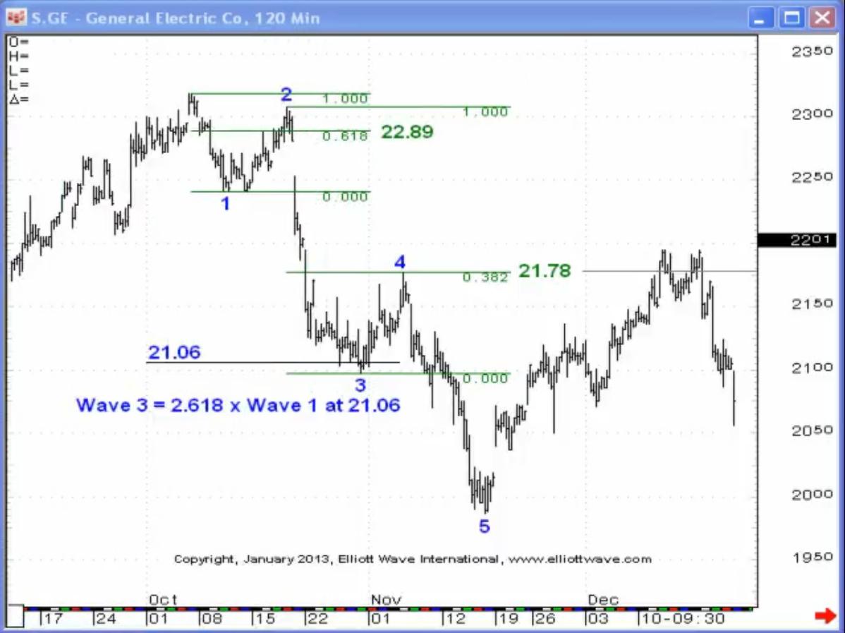GE%20EWJ%2001(1) A Classic Impulse Wave of Elliott Wave Pattern