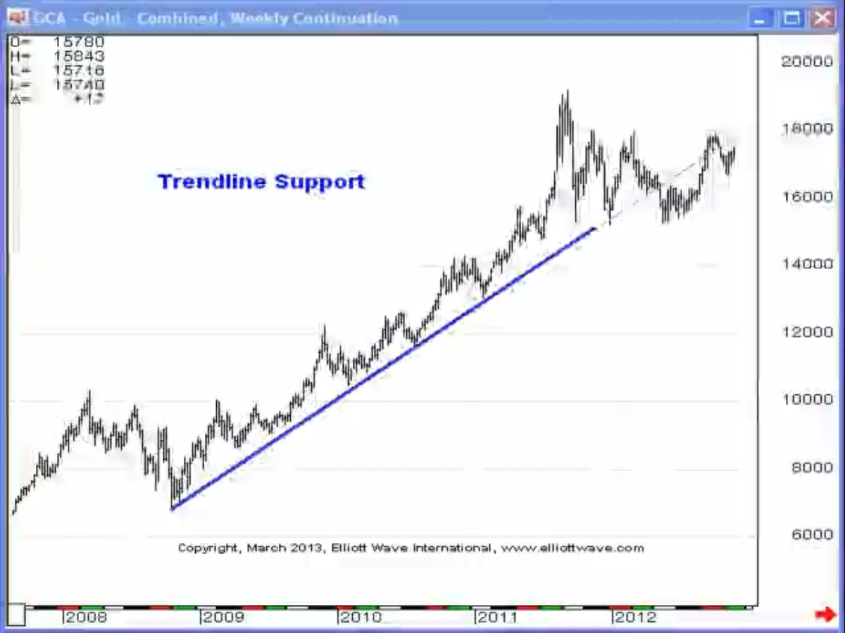 Gold%20EWJ%203%2013(1) 3 Ways To Identify Support and Resistence