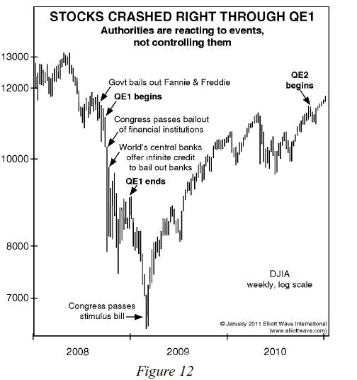 Stocks Crashed Right Through QE1