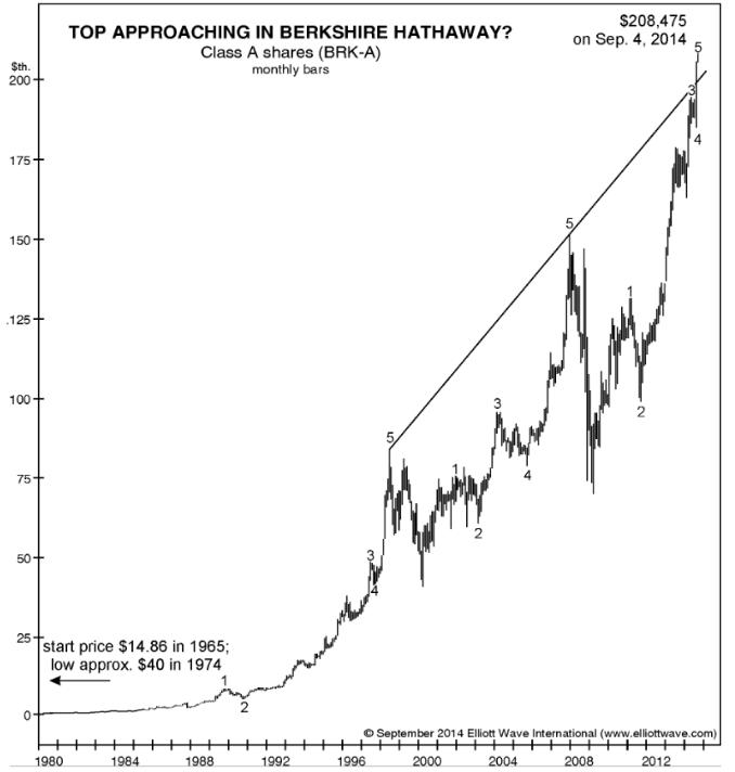 elliott wave international top approaching berkshire hathaway Berkshire Hathaway Stock Tops?