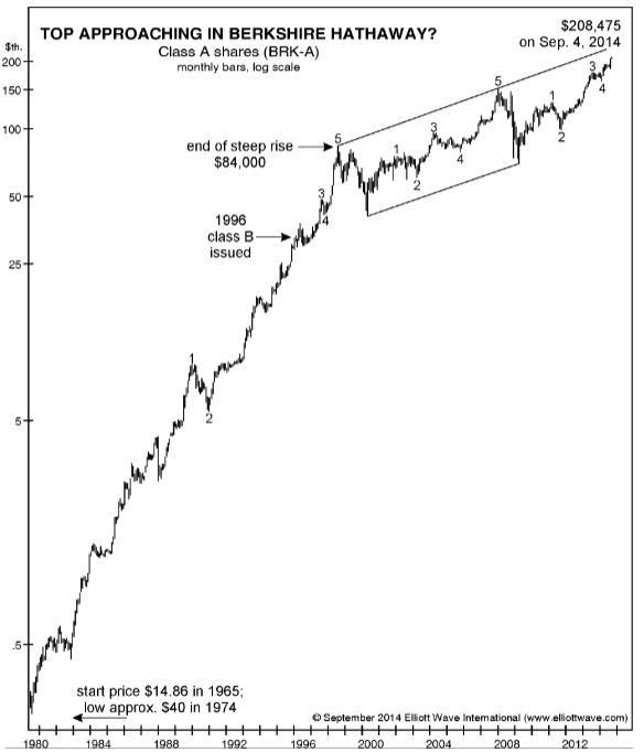 elliott wave international top approaching berkshire hathaway2 Berkshire Hathaway Stock Tops?