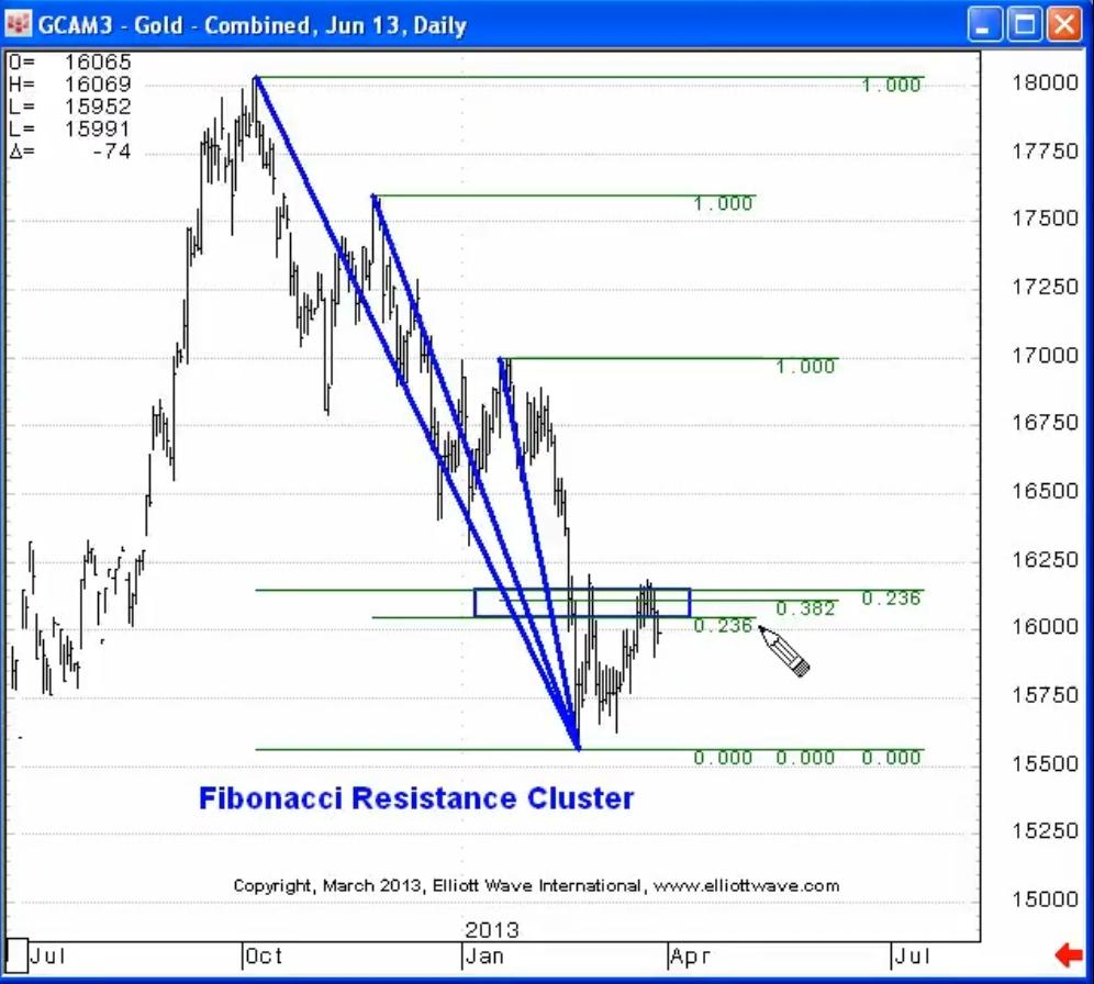 fibocluster(1) Fibonacci and Gold Price Action