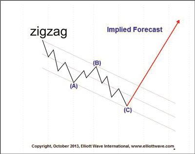 2 Examples of the Forecasting Ability of the Elliott Wave