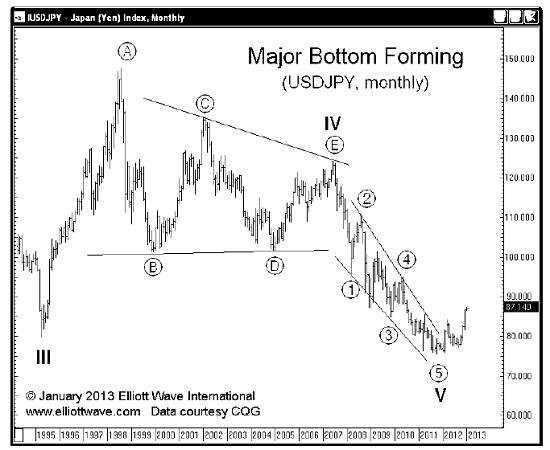 9.3.15jpy1 Japanese Yens Bull Run Has Ended