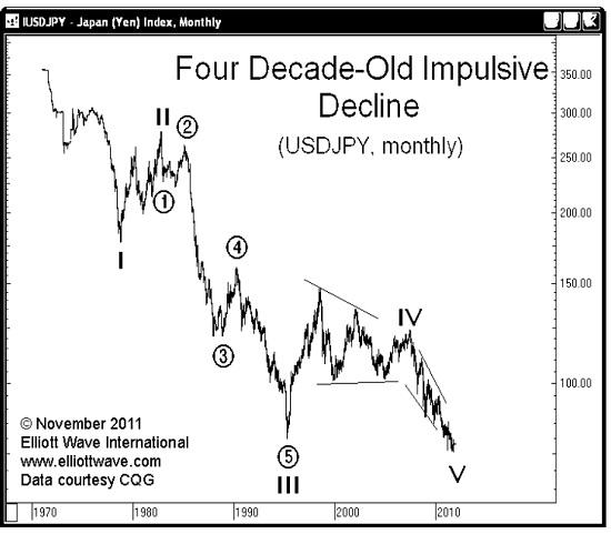 9.3.15jpy1a Japanese Yens Bull Run Has Ended