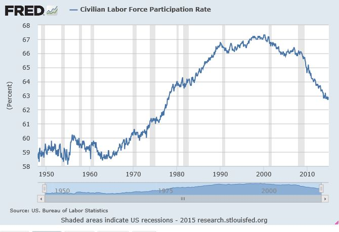 Civillaborforceparticipation Is Unemployment Rate Really Getting Better?