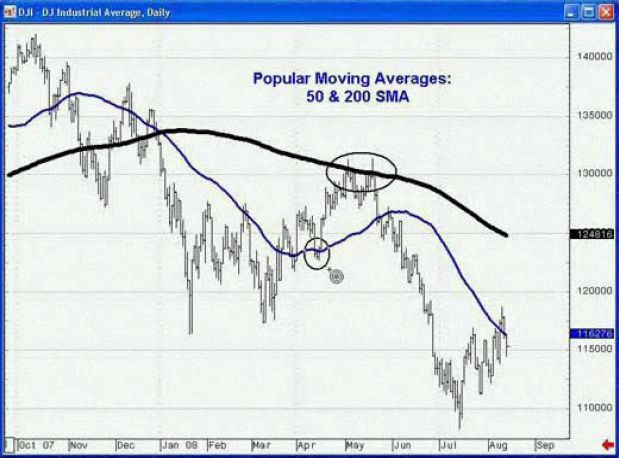 Popularmovingaverages50and200 Trade Using Moving Averages