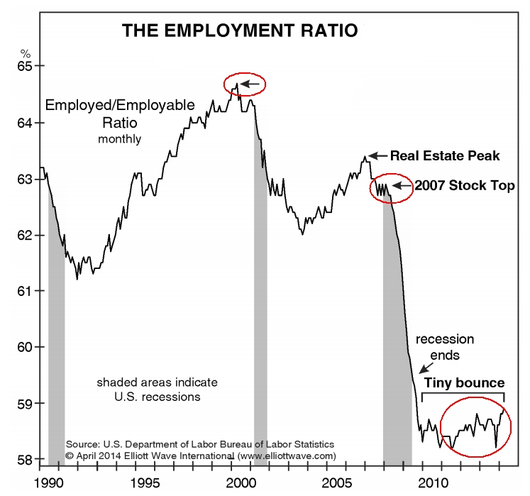 The Employment Ratio