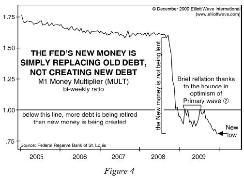 The Fed's new money is simply replacing old debt, not creating new debt