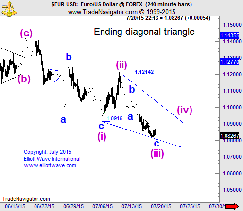 EURUSD: An Ending Diagonal Triangle in Action :: countingpips