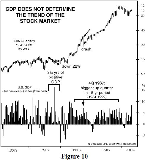 GDP does not determine the trend of the stock market